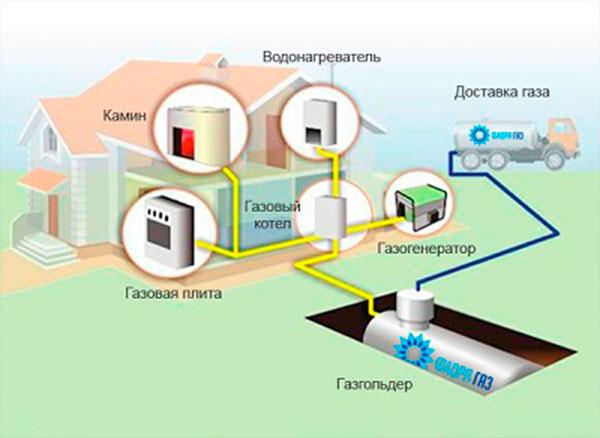 раз отопление газом баллонами южно-сахалинск Настя Кончиками
