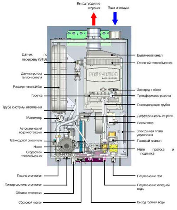 почему гудит газовый котел при включении горячей воды невротизации Клинический