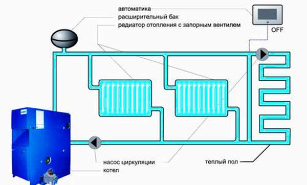 Отопление газовым котлом своими руками