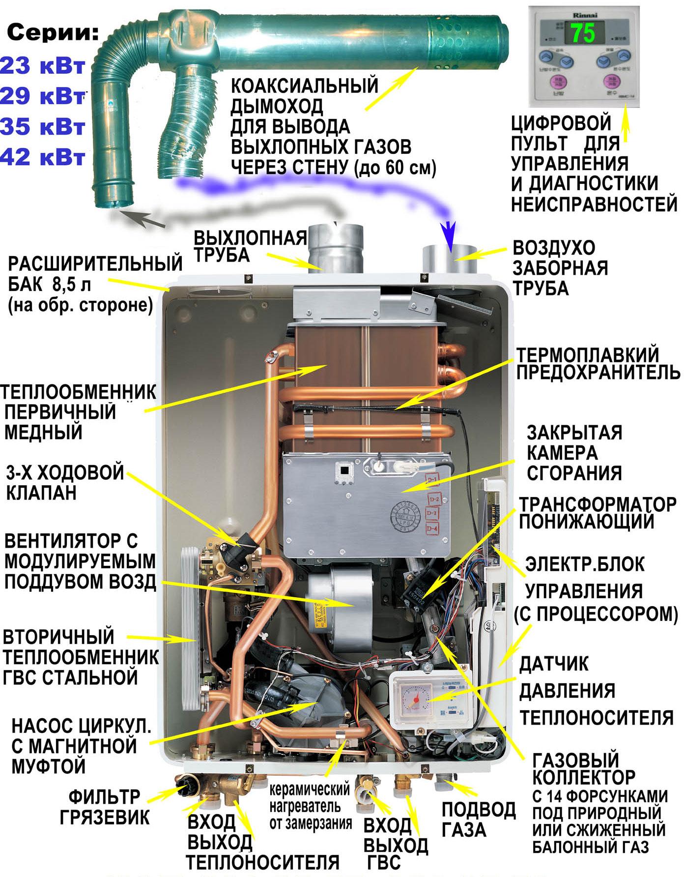 Двухконтурный газовый котел с закрытой камерой сгорания схема