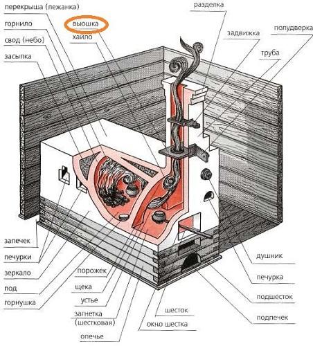 Конструкция дровяных печей