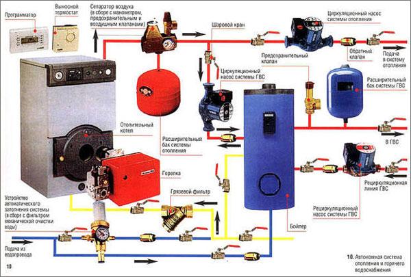 Автономная система с газовым котлом