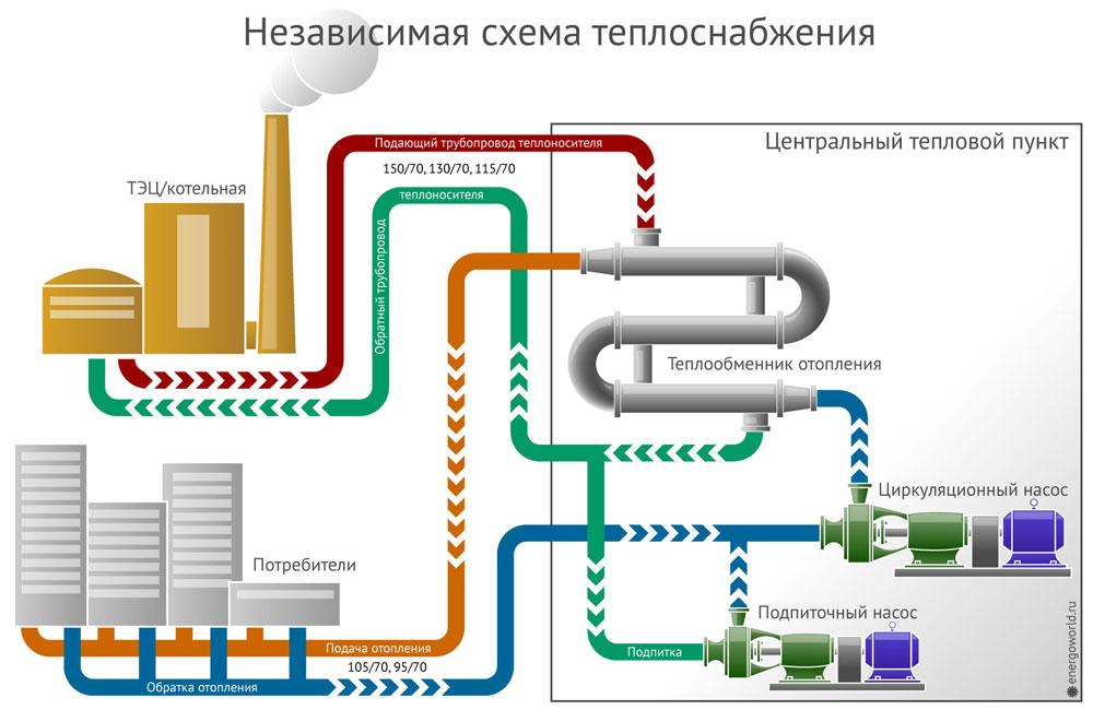 Схема независимой системы