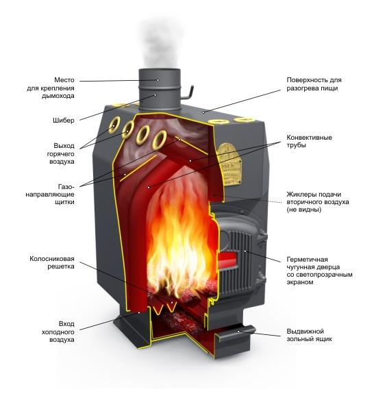Принцип действия котла длительного горения