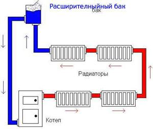 Внутренняя отопительная система