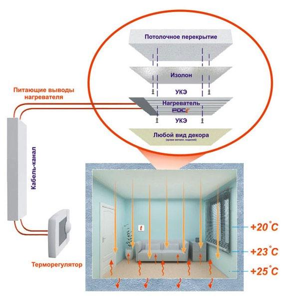 Как работает ПлЭн отопление