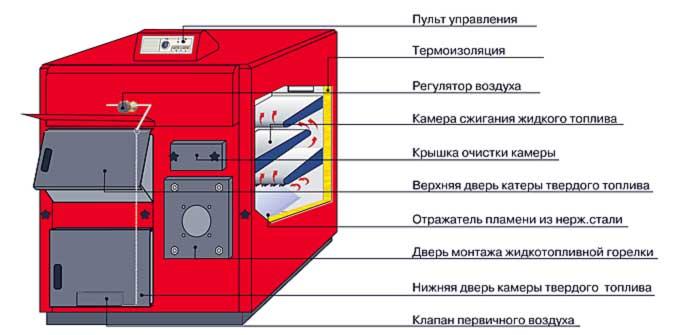 Устройство конструкции