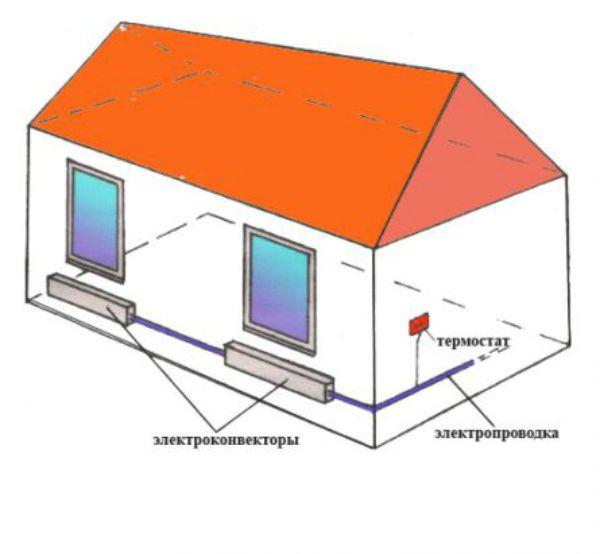 Электроконверторы для обогрева
