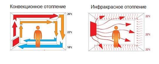 Что такое инфракрасное отопление и принцип его действия?