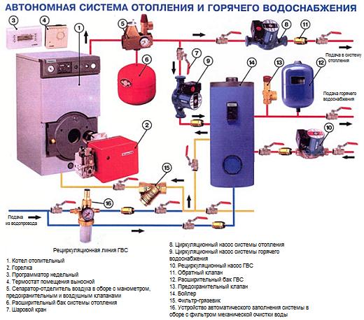 Схема автономного отопления с