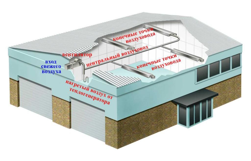 Принцип работы воздушного отопления