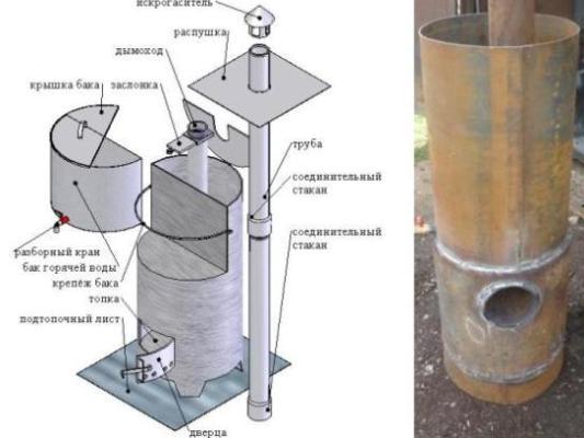 Преимущества и недостатки газовых печей