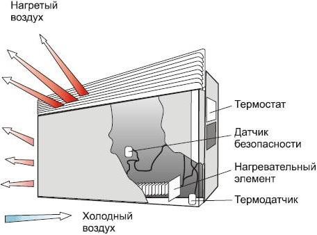 Принцип действия конвекторного отопления