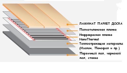 Нано отопление в доме