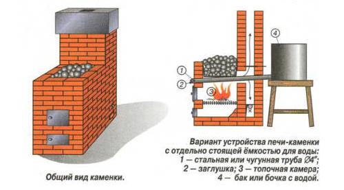 Специфика отопления бань