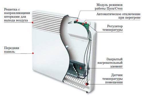 Устройство электроконвекторов