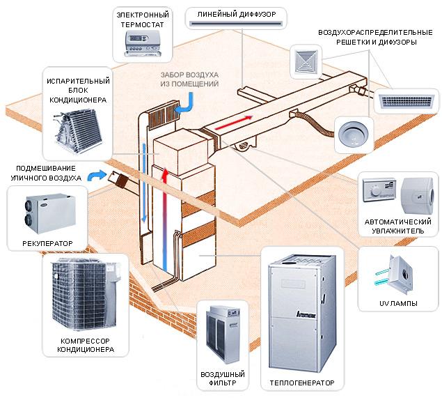 Типы автономного отопления