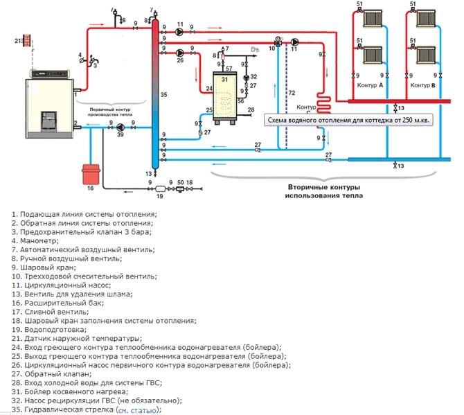 Характеристики автономной системы отопления