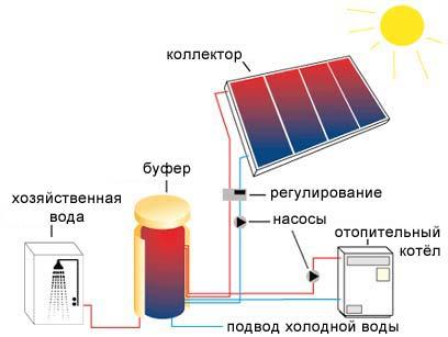 Схема отопления солнечными