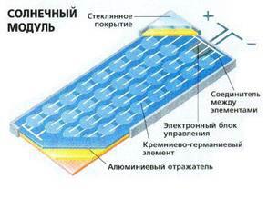 Устройство солнечной батареи
