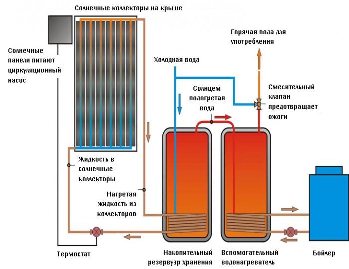 Основные элементы солнечного отопления