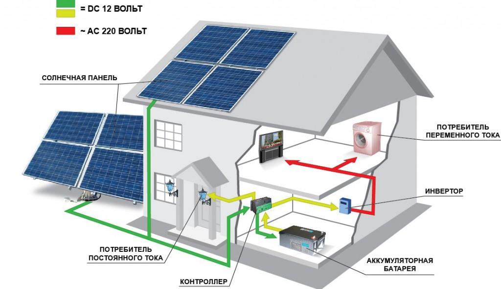 Что собой представляют солнечные батареи