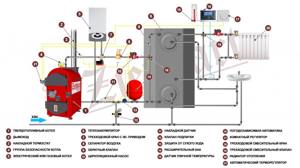 Твердотопливное + газовое отопление
