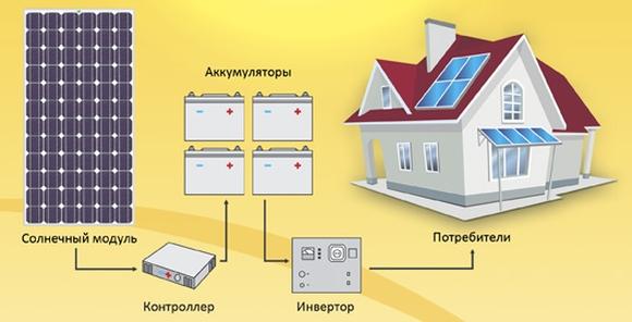 Монтаж и эксплуатация солнечных батарей