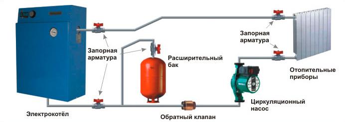 Особенности электроотопления