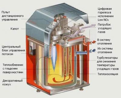 Характеристики газовых котлов