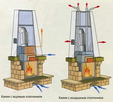 Решение проблем по передаче тепла