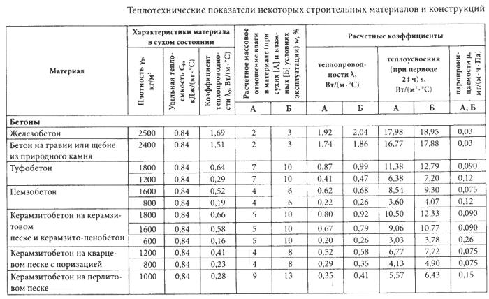 Данные для проектирования