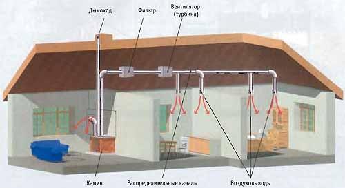 Система отопления с помощью воздуха