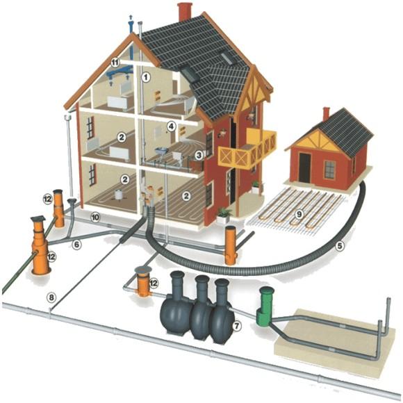 Главные задачи «Умного Дома»