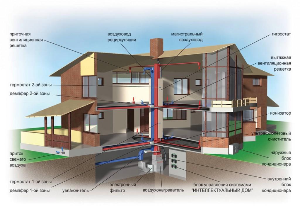 Отопление воздухом в загородном доме и гараже