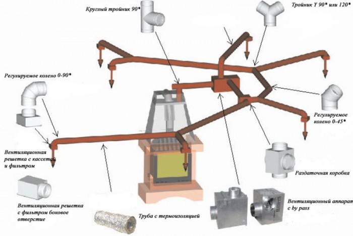 Воздушное отопления канального типа