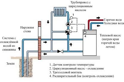 Организация геотермального отопления