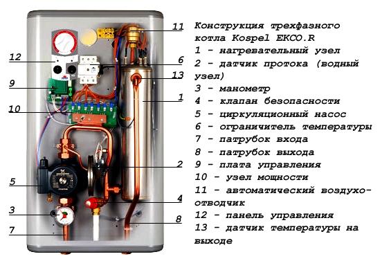 Конструкция электрокотла