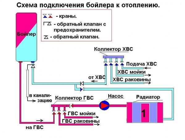 Монтаж бойлера в отопительную систему