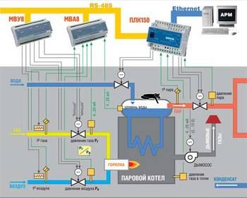 Выбор автоматики для систем отопления