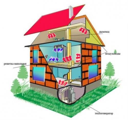 Установка в частные дома