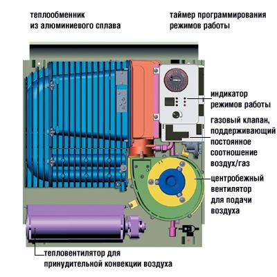 Выбор электрического конвектора