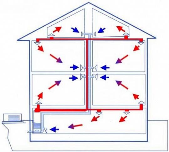 Преимущества воздушного отопления