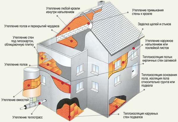 Способы утепления дома