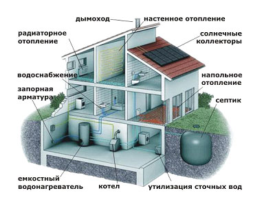 Энергосберегающий потенциал в отоплении