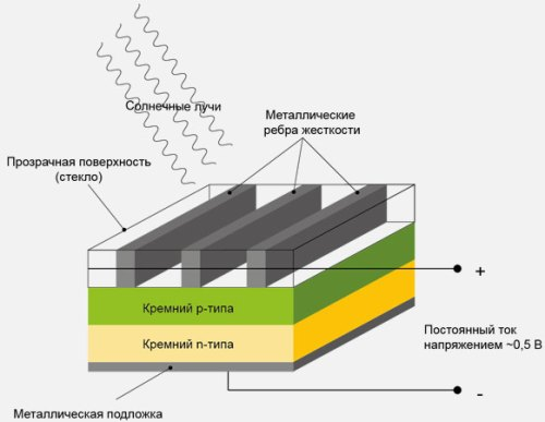 собой солнечные батареи