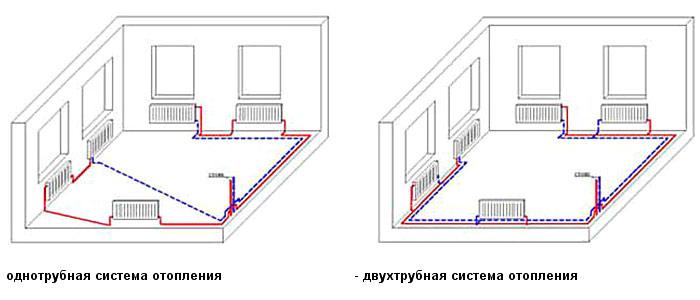 Двухтрубный метод расположения труб