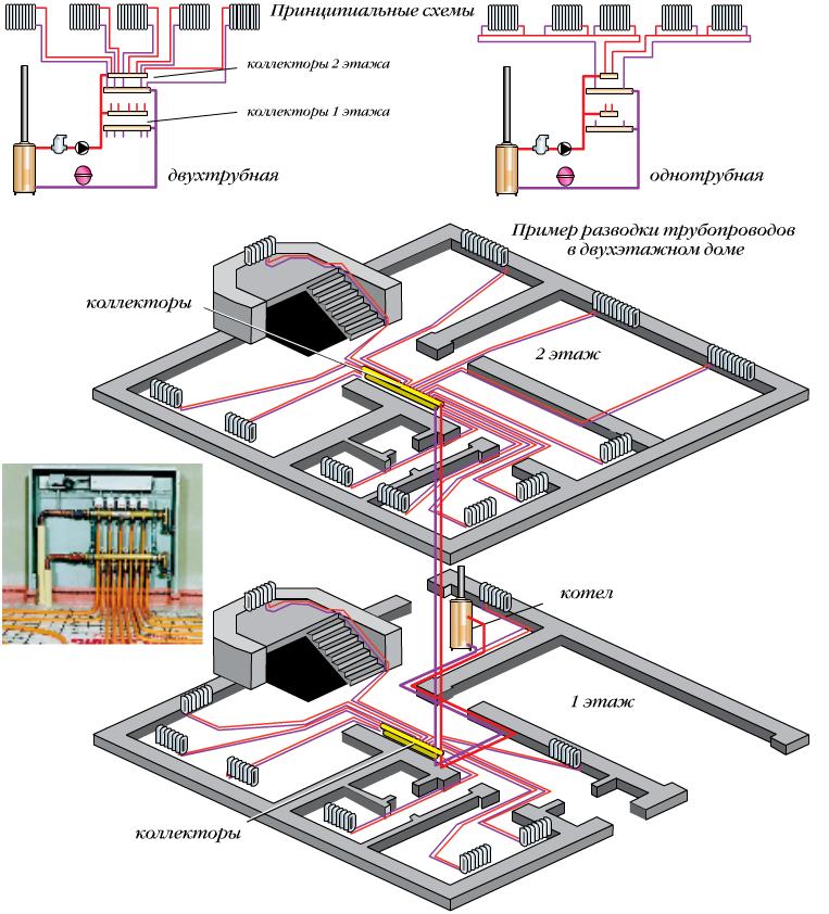 Лучевая схема отопления двухтрубного типа