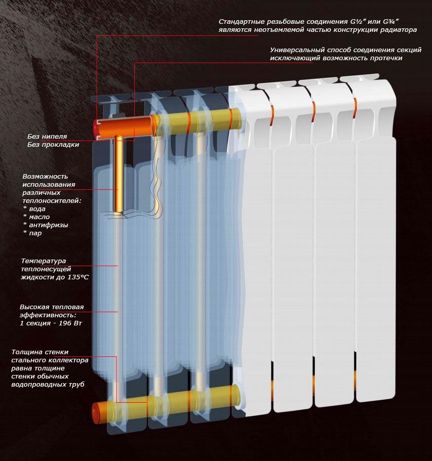 Типы батарей отопления и требования к ним