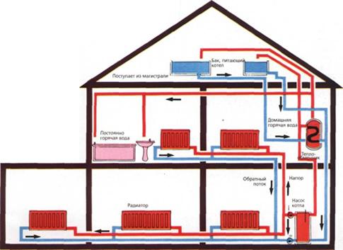 Популярные схемы отопления для